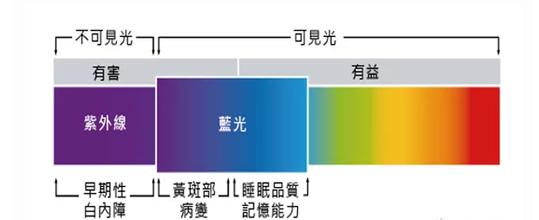 纳米级高清红蓝紫全防镜